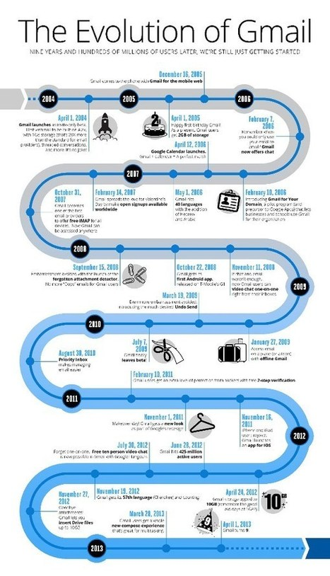Gmail History Through the Years | World of #SEO, #SMM, #ContentMarketing, #DigitalMarketing | Scoop.it