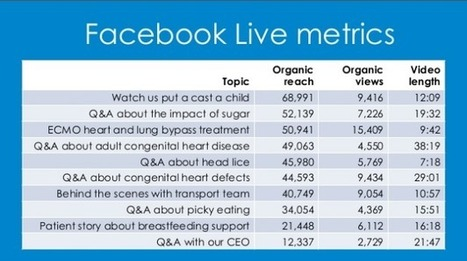 Facebook Live has become must-see TV for healthcare marketers | Health Care Social Media And Digital Health | Scoop.it