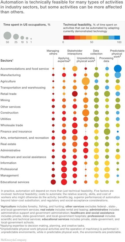 Where machines could replace humans--and where they can't (yet) | McKinsey & Company | Cambridge Marketing Review | Scoop.it