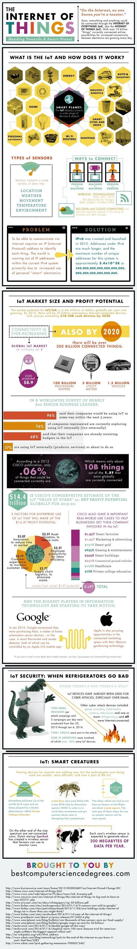 [Infographic] What is the Internet of Things? | New technologies & social networks | Scoop.it
