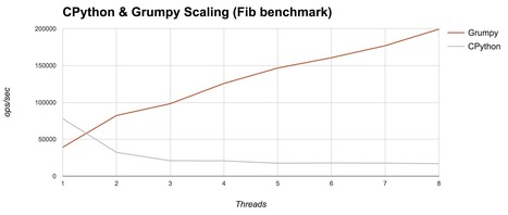 Grumpy: Go running Python! | EEDSP | Scoop.it
