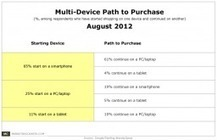 Smartphones launch 65% of multi-device shopping Journeys | #liquidnews: mobile lifestyle | Scoop.it