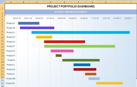 Project Dashboard Template Excel Xls Microsof