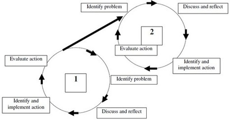 An introduction to Action Learning Cycle - Manas Bhardwaj's Stream | Art of Hosting | Scoop.it