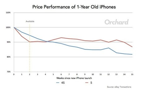 Upgrading to the iPhone 6? How to Avoid Selling Your 5/5S at the Worst Possible Time | Find an Iphone | Scoop.it