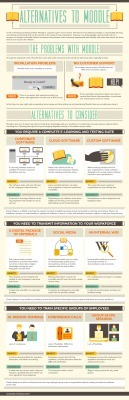 Alternativas a Moodle #infografia #infographic #education | Comprehension | Scoop.it