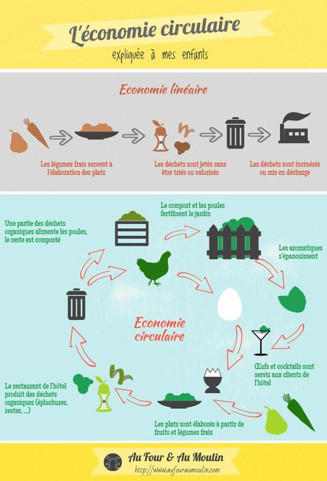 L économie circulaire expliquée à mes enfants – Réduction des déchets  2 -  Au four   au moulin a3d52f5fa1eb