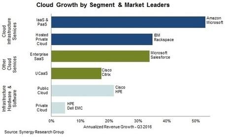 2016 Review Shows $148 billion Cloud Market Growing at 25% Annually | Actualité du Cloud | Scoop.it