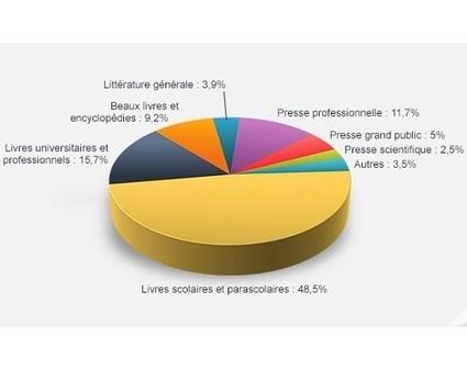 27.7 M€ pour les auteurs et éditeurs des œuvres ayant fait l'objet de photocopies   Orangeade   Scoop.it