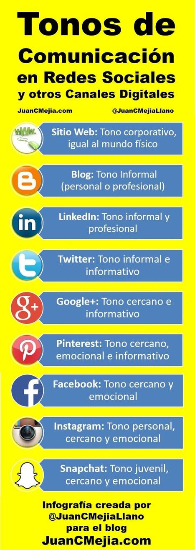 Tonos de comunicación en las redes sociales, el blog y el sitio web. Guía comunicación digital con ejemplos + Infografía | Marketing Digital | Scoop.it