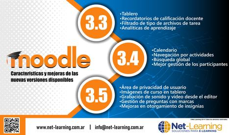 Formación Online In Moodle And Web 20 Scoopit
