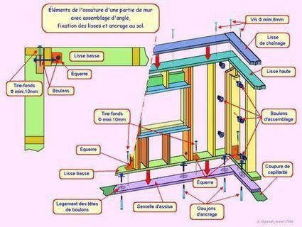 chantier construction bois sch ma d 39 os. Black Bedroom Furniture Sets. Home Design Ideas