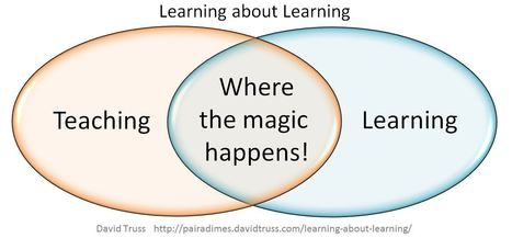 Learning about Learning | Teaching and Learning English through Technology | Scoop.it