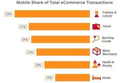 Smartphones : 20% des transactions e-commerce... - LSA | Tourisme Rural LIMOUSIN | Scoop.it