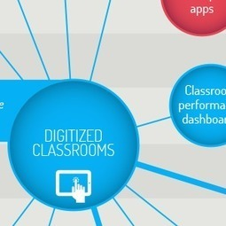 A Map of Education Technology Through 2040 [#Infographic] | EPICT Italia Review | Scoop.it