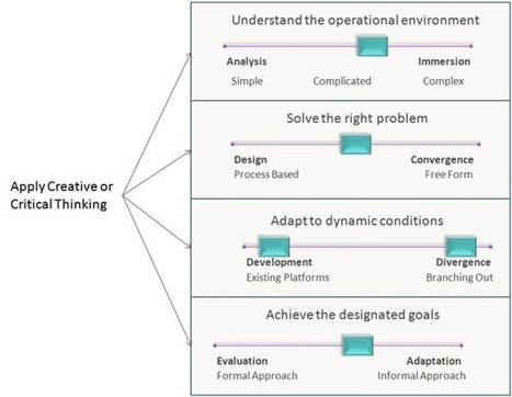tools of analysis in critical and creative thinking