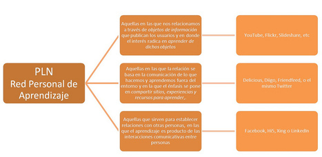PLN: Red Personal de Aprendizaje - taller PLE By @lindacq | PLE-PLN | Scoop.it