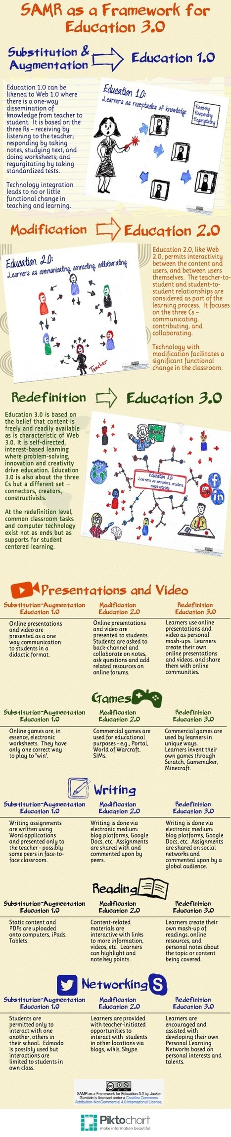 SAMR as a Framework for Moving Towards Education 3.0 | Web 2.0 and Social Media | Scoop.it