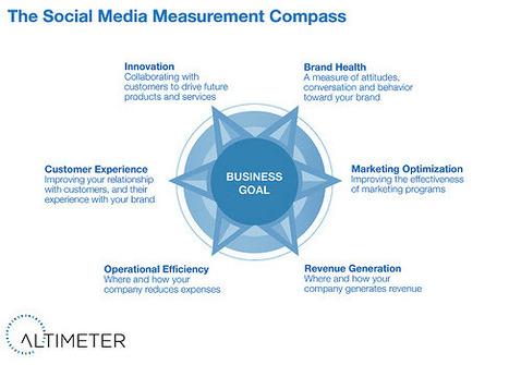 The Social Analytics Framework from Altimeter's Susan Etlinger | Social Media Strategist | Scoop.it