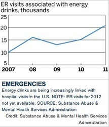 Hospitalizations from Energy Drinks Continue to Rise | UA Magazine | Cannabis & CoffeeShopNews | Scoop.it
