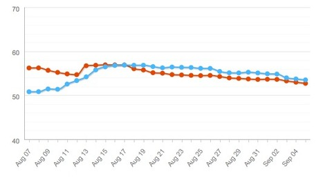 The Conference-Klout Experiment: The Results Show | #asae12 | Scoop.it