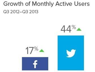 [Etude] L'engagement sur les réseaux sociaux en 2013- Le Cube Vert     Stratégies de communication digitale   Scoop.it