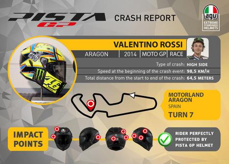 Valentino Rossi Crash in Aragon - Full Report | Ductalk Ducati News | Scoop.it