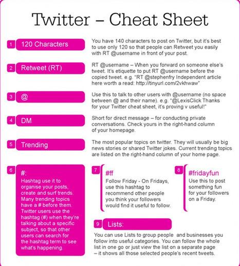 12 Essential Social Media Cheat Sheets | Marketing on social platforms | Scoop.it