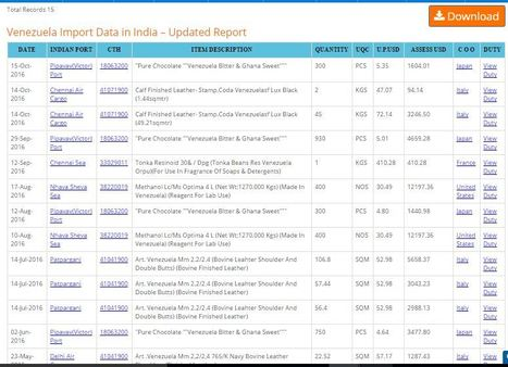 HS Code 89051000 Import Data: growth of the imp...