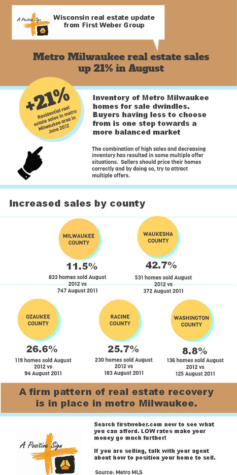 Metro Milwaukee real estate sales continue upward trend | Wisconsin Real Estate & Wisconsin Living, First Weber Group | Life & real estate in Metro Milwaukee with First Weber | Scoop.it