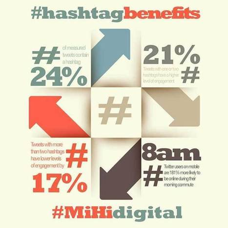 Thinking Of Using A Hashtag On Twitter? 4 Quick Tips To Maximise ROI | AllTwitter | World's Best Infographics | Scoop.it