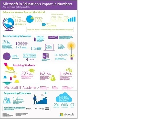 By the Numbers: Microsoft's Impact on Education - Microsoft in Education Blog - Site Home - TechNet Blogs | Higher Education and more... | Scoop.it