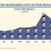 Is Paying Facebook For Promotion Worth It? | Digital Marketing Insights and Best Practices | Scoop.it