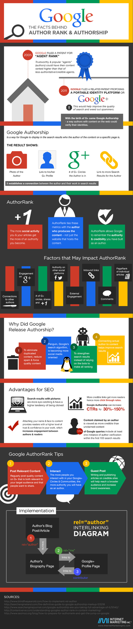Google+ : L' AuthorShip bien expliqué dans cette infographie - #Arobasenet | SEM Search-Engine-Marketing | Scoop.it