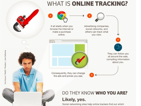 What is Online Tracking...Why You Should Care | Parenting 21st Century Kids | Scoop.it