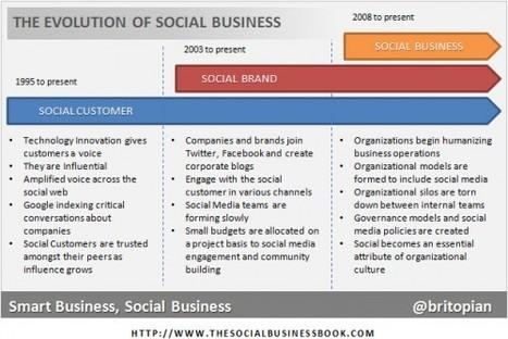 The Evolution of Social Business   Social Media B2B   Social business   Scoop.it