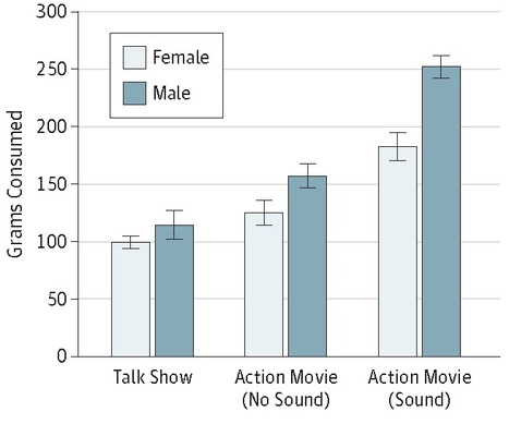 Action-Related Television Content Increases Food Intake | Heart and Vascular Health | Scoop.it