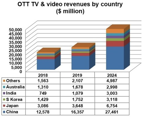 Asia Pacific OTT to generate $48 billion | Digi