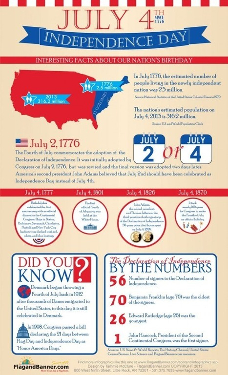 Six Infographics for Independence Day | Todays News, Tomorrows History | Scoop.it