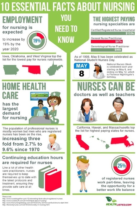 10 facts about nursing you need to know | All Infographics | Scoop.it