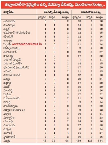 Telangana New Districts, Revenue Divisions, Man