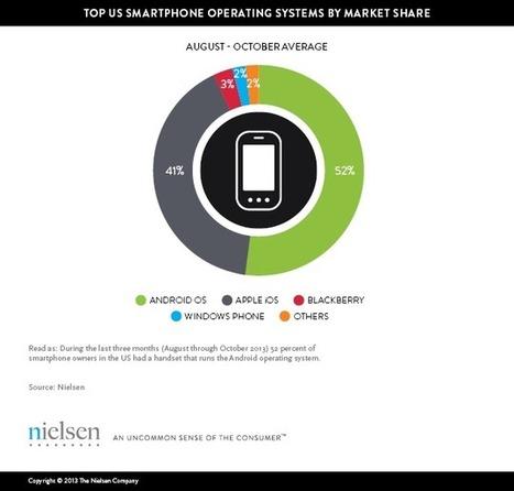 Tops of 2013: Digital | Socially | Scoop.it