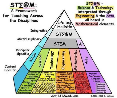 STEAM: A Framework for Teaching Across the Disciplines | Aprendiendo a Distancia | Scoop.it