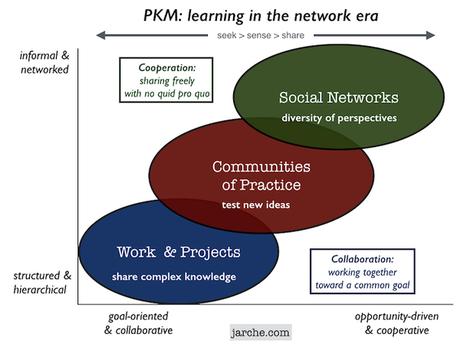Absorbing complexity with PKM   Harold Jarche   Engenho Network   Scoop.it