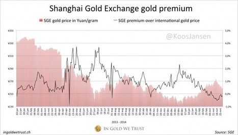 Chinese Gold Demand 559 MT YTD, Up 16 % | In Gold We Trust | Gold and What Moves it. | Scoop.it