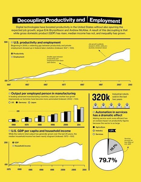 How Technology Is Destroying Jobs | Gentlemachines | Scoop.it