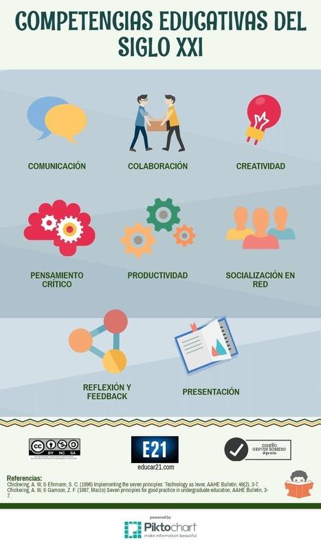 8 Competencias Educativas del Siglo XXI (Infografía) | herramientas y recursos docentes | Scoop.it