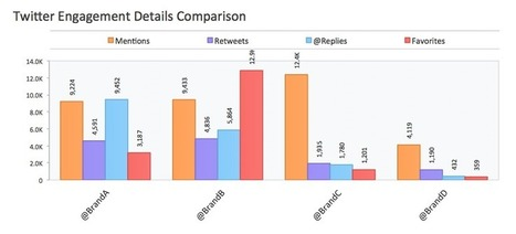3 Smart Ways to Compare Your Brand on Twitter | Simply Measured | social media top stories | Scoop.it