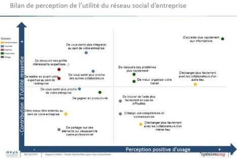 En entreprise, le réseau social est souvent à la hauteur de ses promesses ! | RSE | Scoop.it
