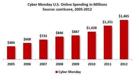 'Cyber Monday' sales have more than tripled in less than a decade | The Twinkie Awards | Scoop.it
